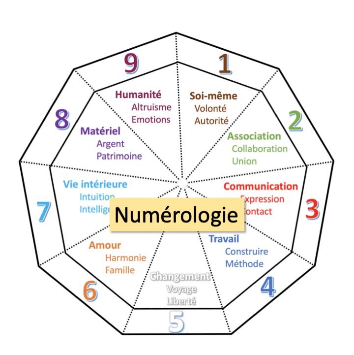 Numérologie Menu